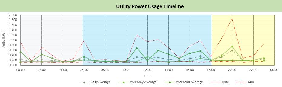 utility-timeline